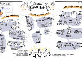 Terugblik: Virtuele Tafel Rabobank (IV)